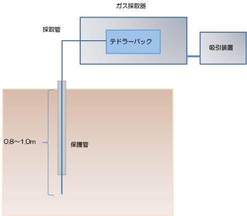 土壌ガス採取イメージ